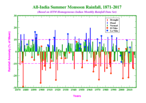 Graphical Representation of Rainfall in between 1870-2010